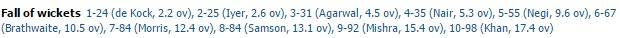 Delhi Daredevils innings fall of wickets scorecard IPL 2016 match 2
