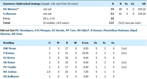 GL-vs-SRH-Match-15-2nd-innings-scorecard