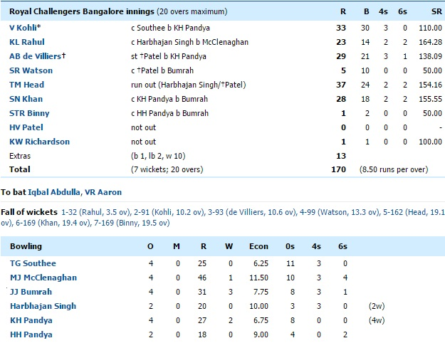 MI vs RCB Highlights and Score Card
