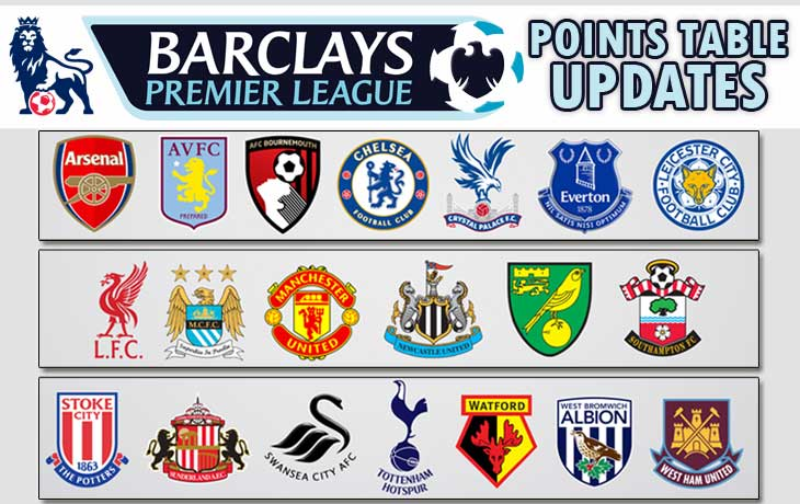 premier league points table 2015 - 2016