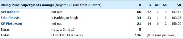 rsp batting mi vs rsp match 1 scorecard image 2