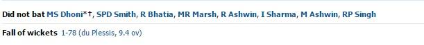 rsp batting mi vs rsp match 1 scorecard image 3