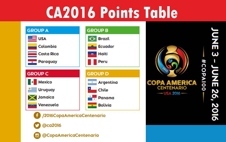 Copa America 2016 Points Table