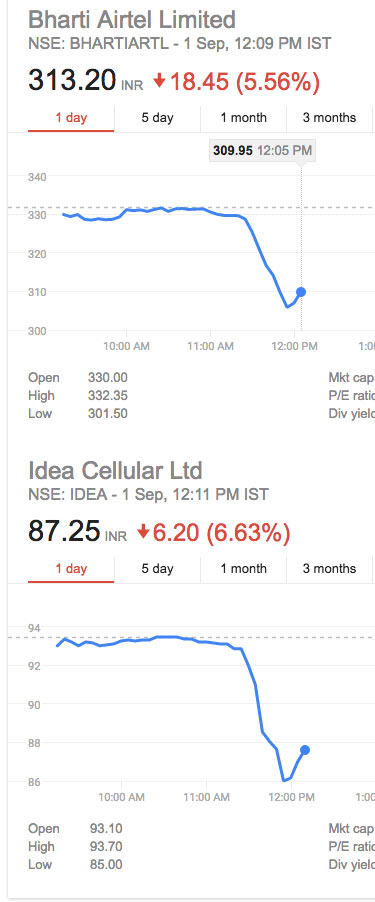 Airtel, Idea and R-Com's Stocks Down
