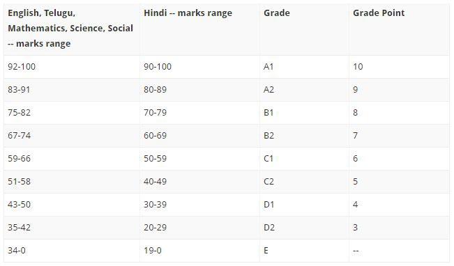 SSC - Grade Point Average (GPA) System