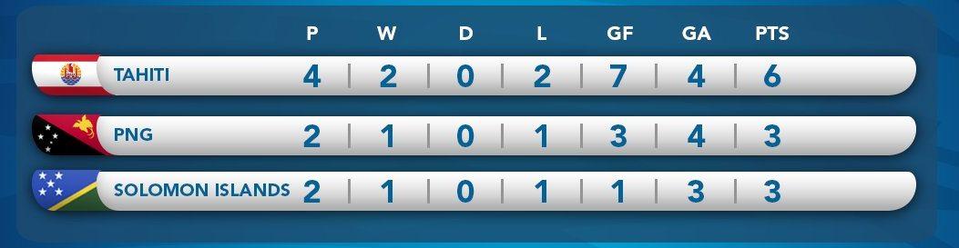 Solomon Islands vs Papua New Guinea Lineups, final Score