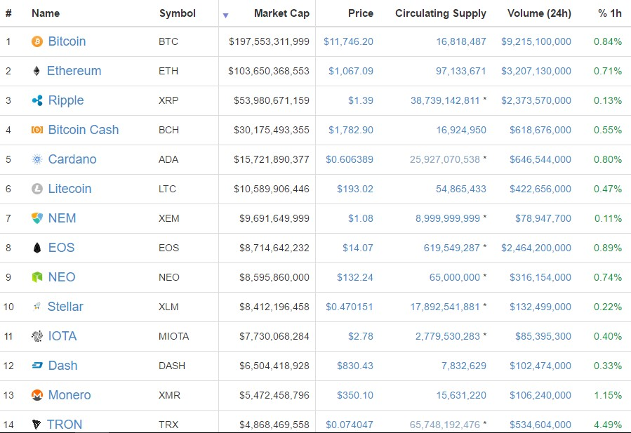 top Crypto coins high