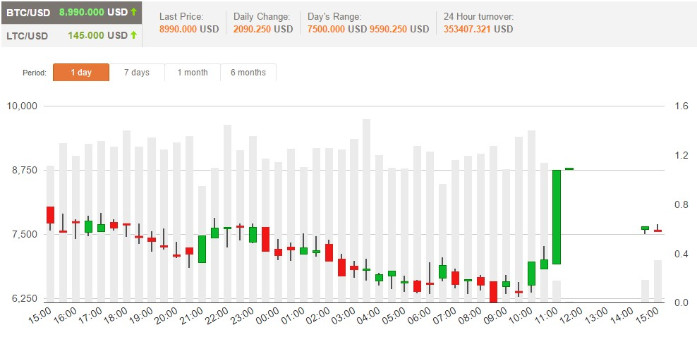 E-coin (ECN) price high