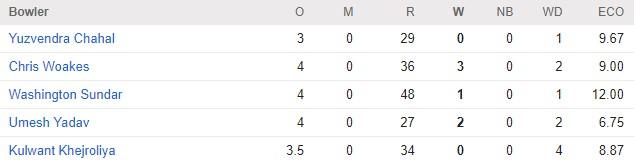 IPL Score 2018 : KKR vs RCB scorecard, Match 3 Result