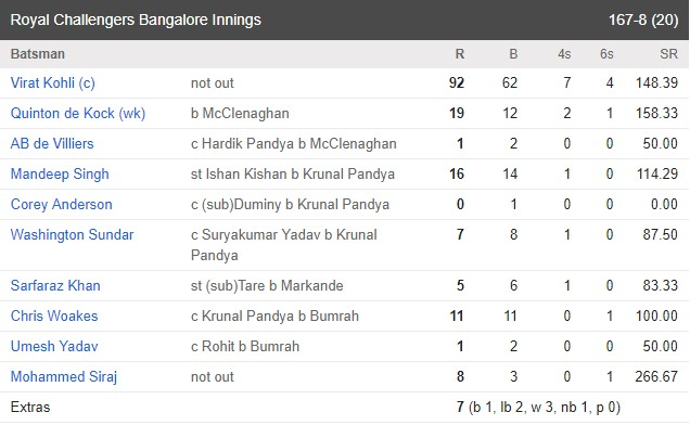 MI vs RCB scorecard