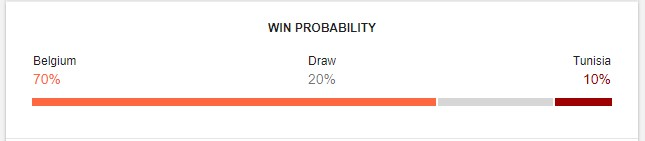 Belgium vs Tunisia Prediction