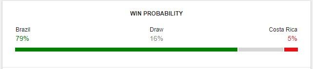 Brazil vs Costa Rica Prediction