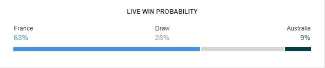 FRA vs AUS prediction