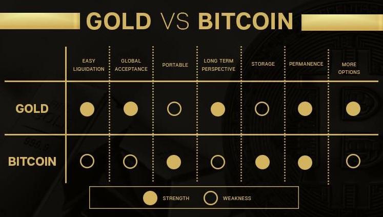 Gold vs Bitcoin